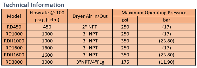 Romar Desiccant Air Dryers - Technical Information